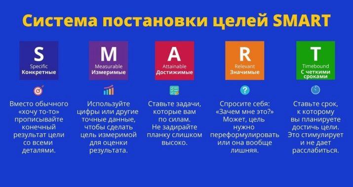 SMART-цілі: розшифровка слова і постановка задач, приклади системи і принцип технології
